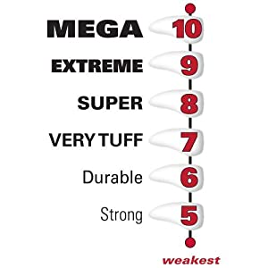 Tuffscale rating