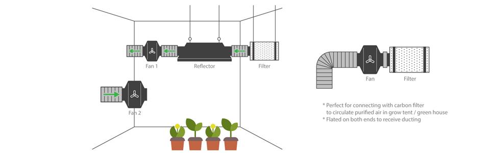 grow room, grow tent, hydroponics