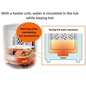 Hot Wash Mechanism with Built-in Heater