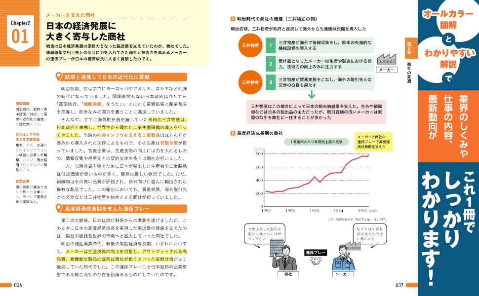 経済発展 殖産興業 富国強兵 社会インフラを支える工業製品 官製企業