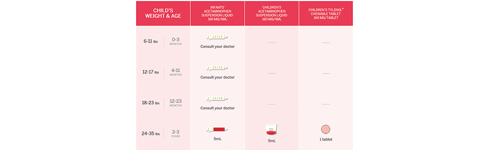 Tylenol dosage chart