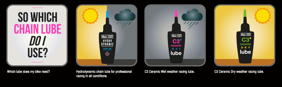 Fiets Lube Infographic 1
