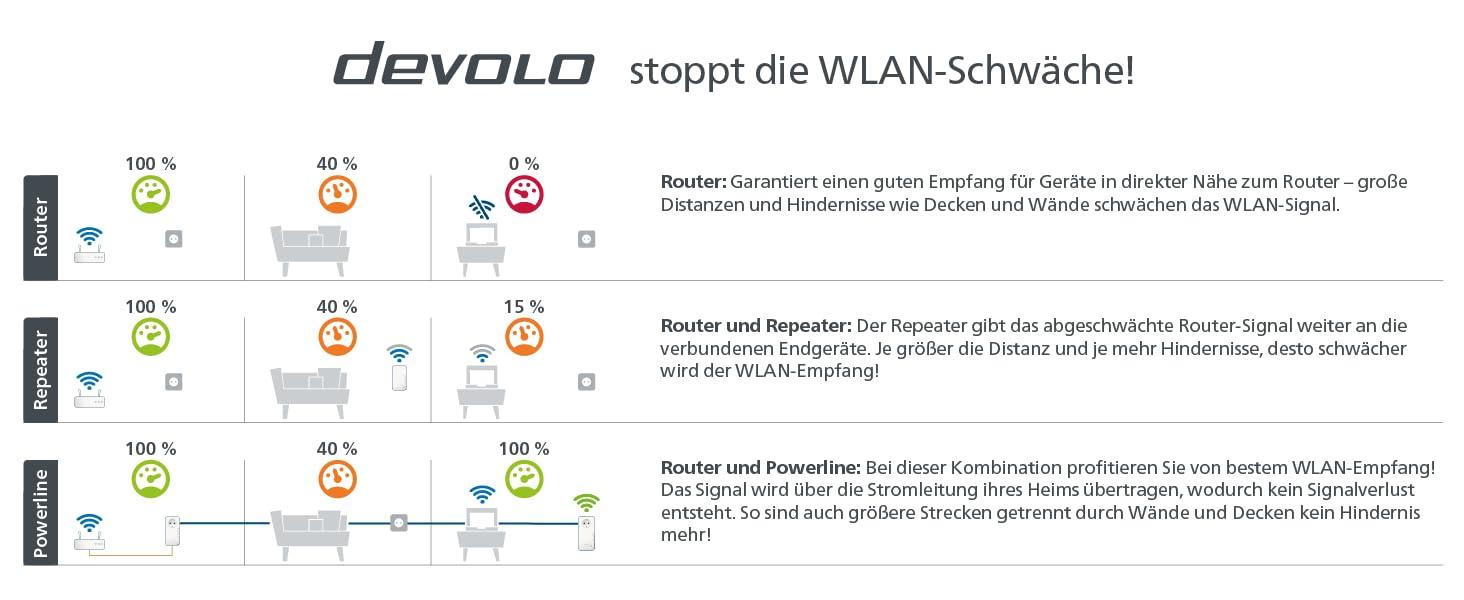 devolo Magic 2 Wifi AC Starter Kit dLAN 2.0: Ideal für