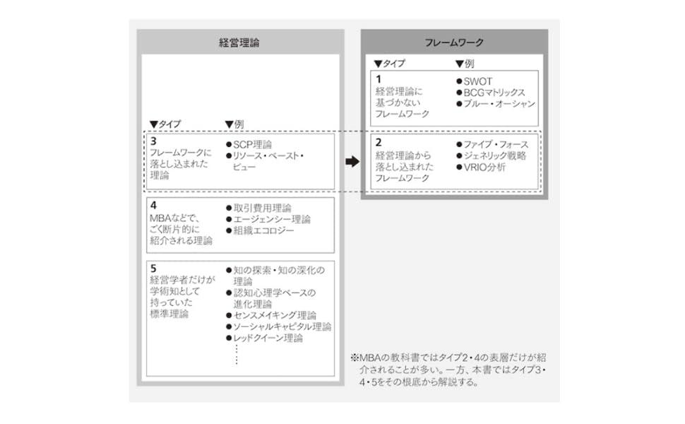 経営理論とフレームワークの5類型