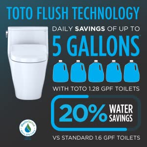 Water Savings Chart