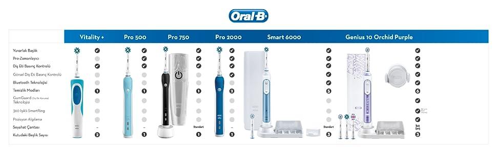 oralb comparison chart