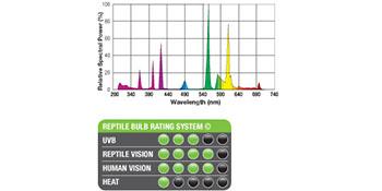 Reptile;UVB,rating;iluminación;exoterra