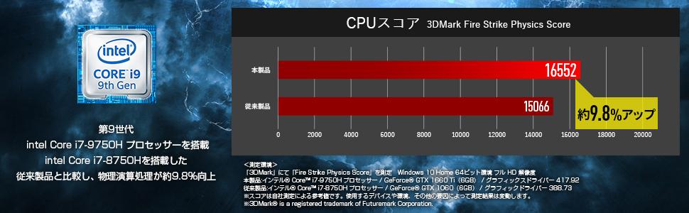 インテル Core i7 9750H搭載 CPUスコア
