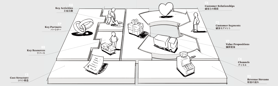 ビジネスモデルを構成する9つのブロック