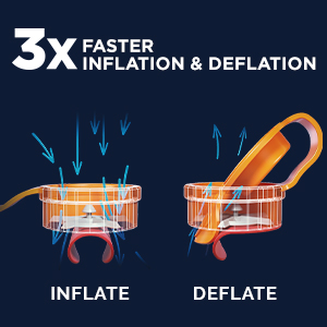 3x faster inflation and deflation