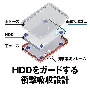 HDDをガードする衝撃吸収設計