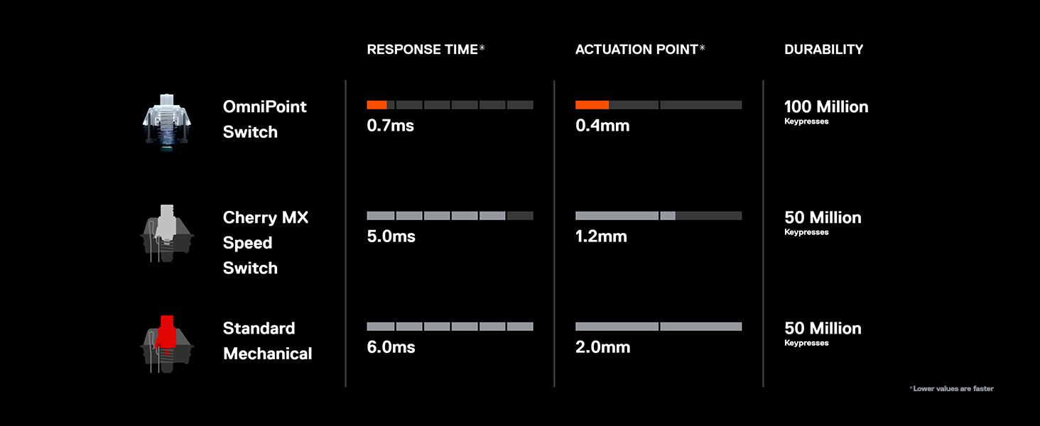 SteelSeries Apex Pro – Teclado mecánico para Gaming – Teclas mecánicas de actuación Ajustable – Smart Display con OLED – Teclado QWERTY Inglesa