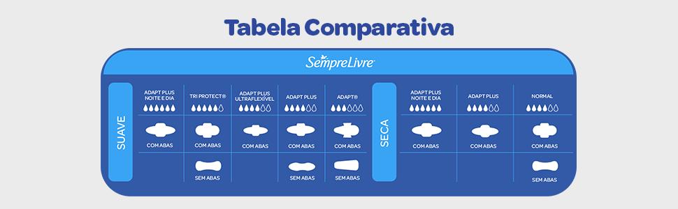 Tabela comparativa