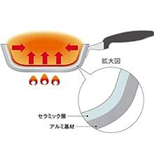 京セラ Kyocera 玉子焼き器 セラブリット ピンク 14×18cm セラミック加工 IH非対応 CF-GEB-WPK 金属ヘラOK 汚れがつきにくい 遠赤外線効果