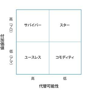 コロナ 遠藤功 東洋経済 稼げる仕事 生き残る会社 働きかた コンサル ウィズコロナ