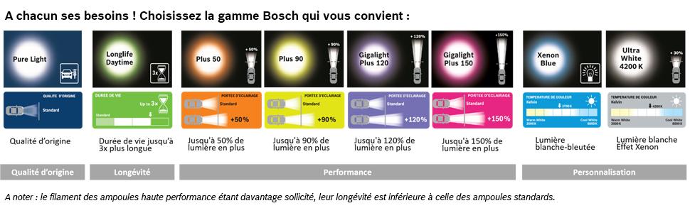 Serie Bosch lampen.