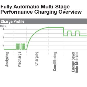fully automatic multi-stage performance charging
