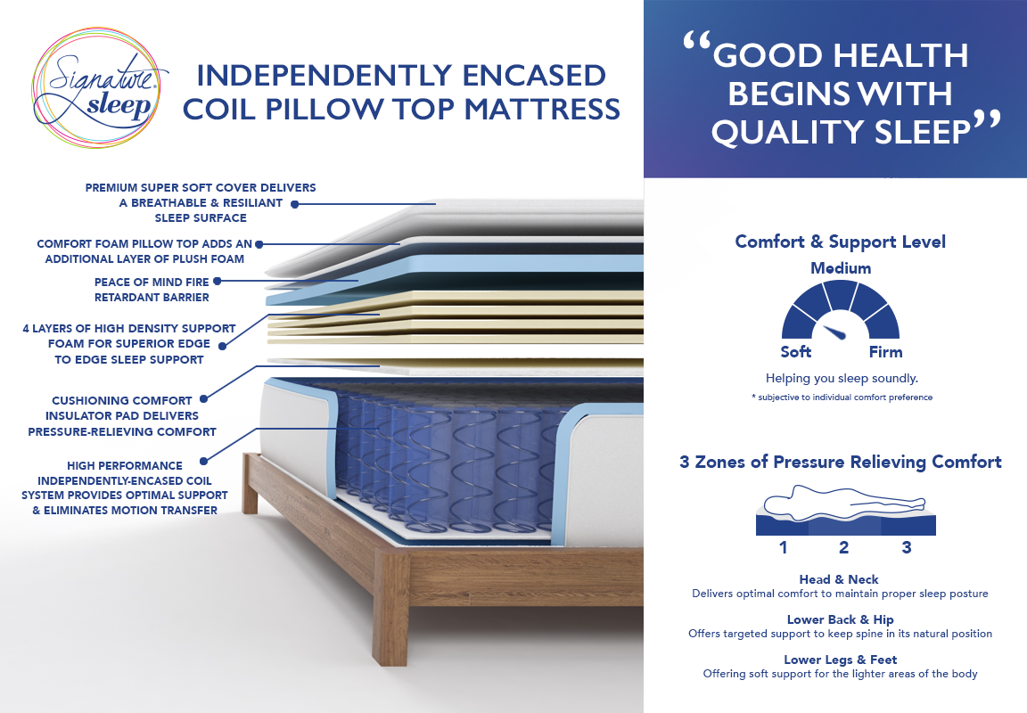 Let it lay out flat fully return to its original shape in about 48-hours.  You will receive a 1-Year Limited Warranty. This mattress is made in China.
