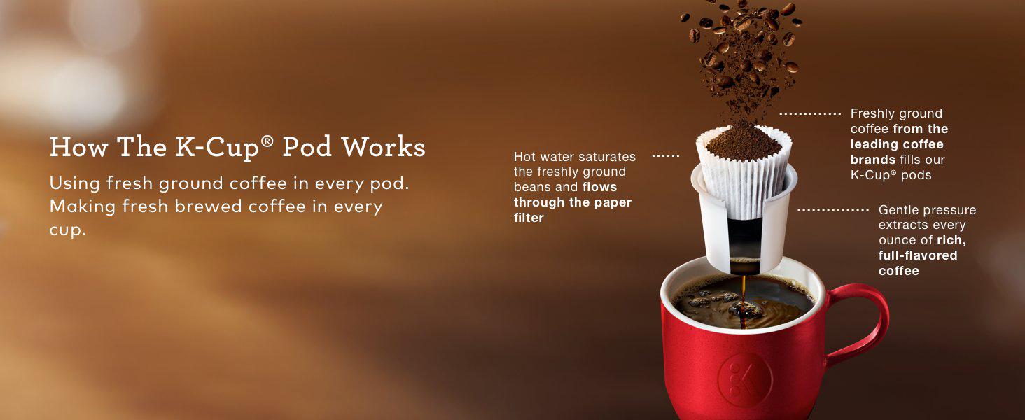 keurig, kuerig, coffee maker, coffeemaker, brewer, coffee machine, kcups, k-cup pods, coffee