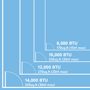 How to choose your BTU?