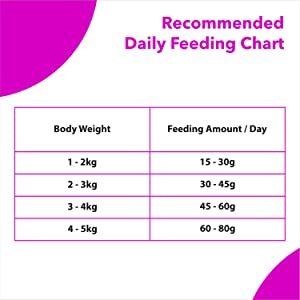 FEEDING GUIDELINE