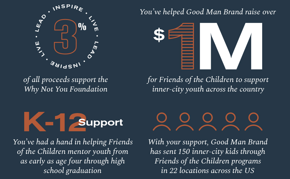 3% of all proceeds support the why not you foundation and other charities