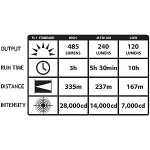 Black Streamlight 76813 PolyStinger DS LED Flashlight with 120-Volt AC//DC Charger 485 Lumens