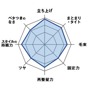 チャート表