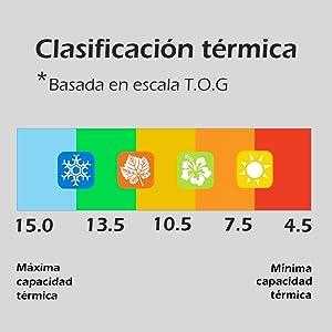 clasificación térmica edredones nordicos
