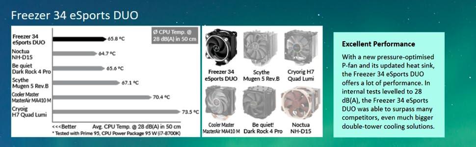 Enfriador de CPU Push-Pull Blanco Desde 200 hasta 2100 Rpm ARCTIC Freezer 34 eSports DUO 2 Ventiladores PWM 120mm Motor Silencioso Ventola de CPU