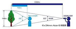 ミザール ミザールテック MIZAR MIZAR-TEC レンズ 双眼鏡 視界 倍率