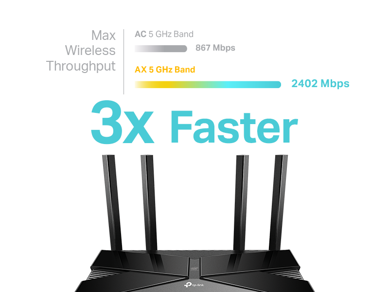 High Speed up to 3Gbps