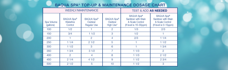 Top up maintenance