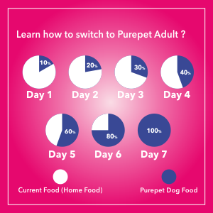 LEARN HOW TO SWITCH TO PUREPET