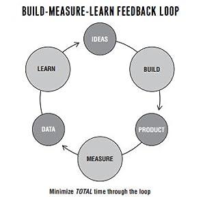 Build measure startups feedback, learn management