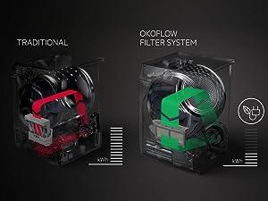 Filtro más eficiente y fácil de limpiar