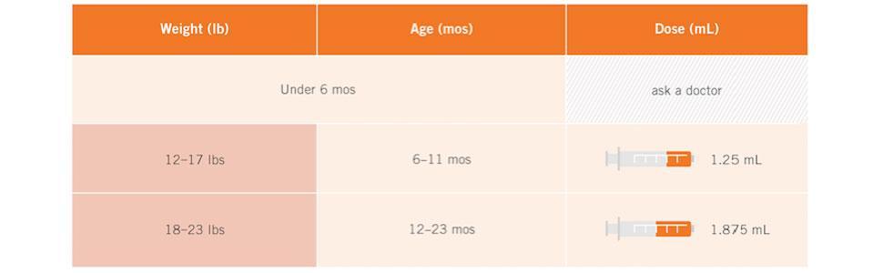 Infants' MOTRIN Dosing Chart