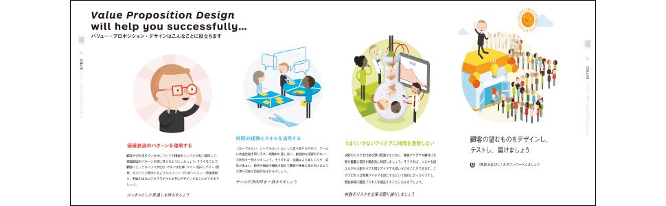 バリュー・プロポジション・デザイン