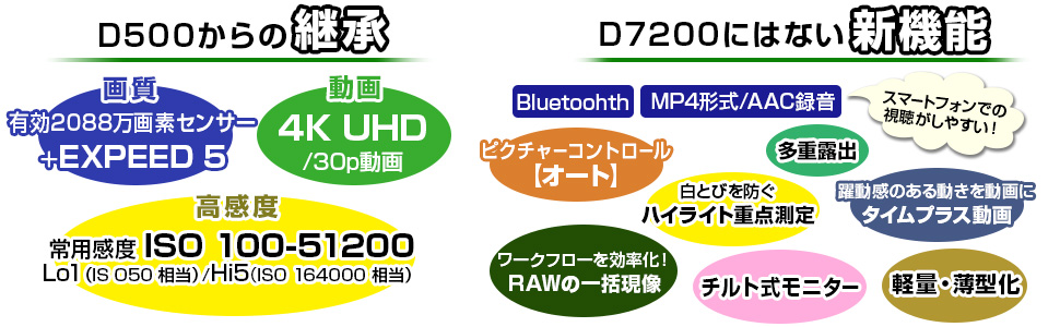 D7500 新機能