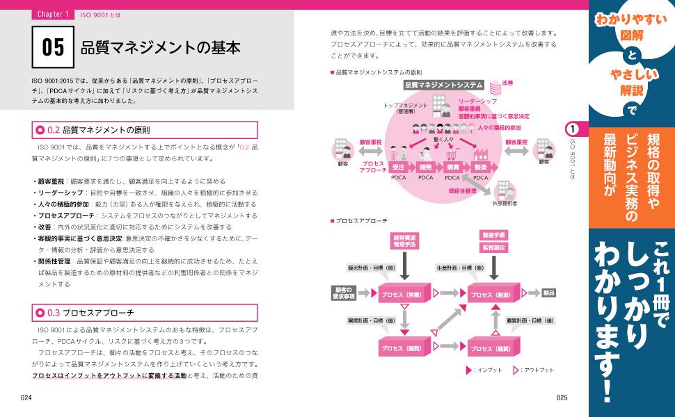 品質マネジメント プロセスアプローチ