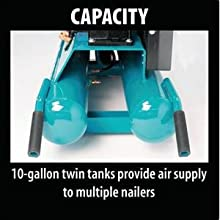 capacity 10 gallon twin tanks provide air supply to multiple nailers