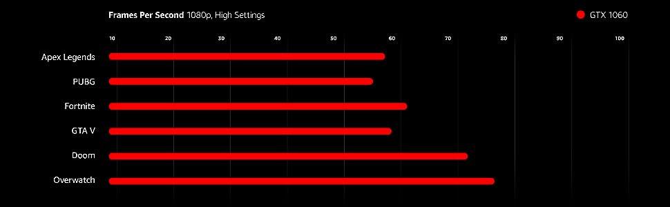 SkyTech Oracle - Gaming Computer PC Desktop - AMD FX-6300 3 5 GHz, 120GB  SSD, GTX 1060 3GB, 1TB HDD, 16GB DDR3, 970 Chipset Motherboard, Windows 10