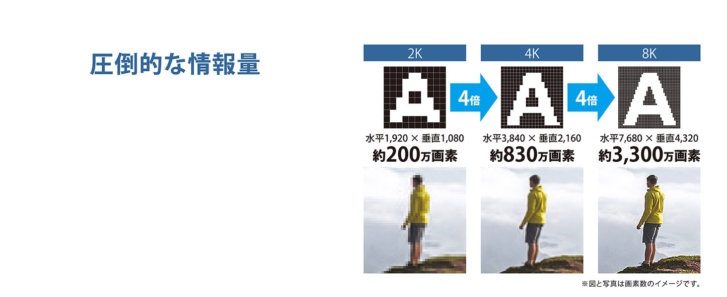 8K解像度