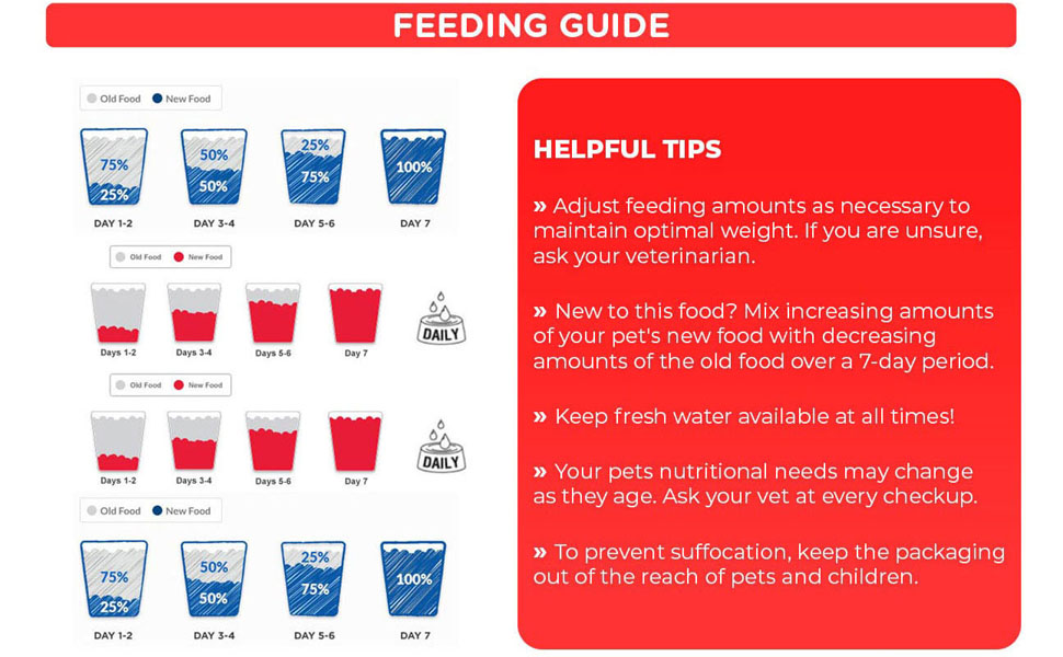K9 Feeding Guide