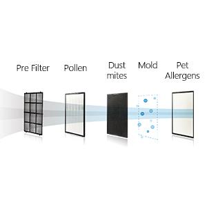 High efficiency Dust Filtration