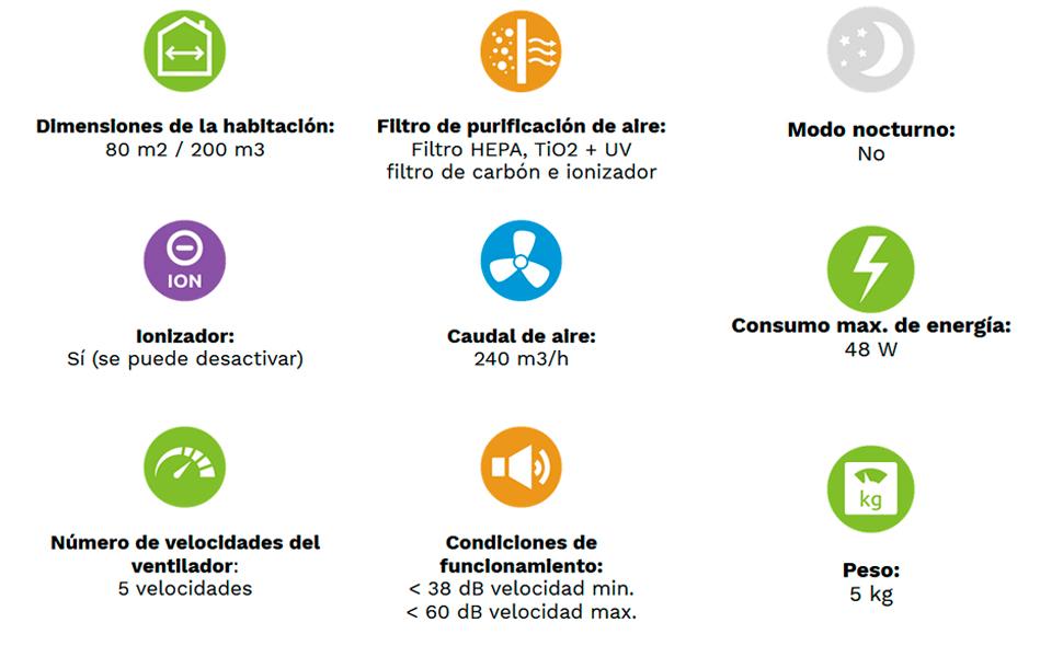 Clean Air Optima CA-508 Purificador de aire (240 m³/h, 60 dB, 200 ...