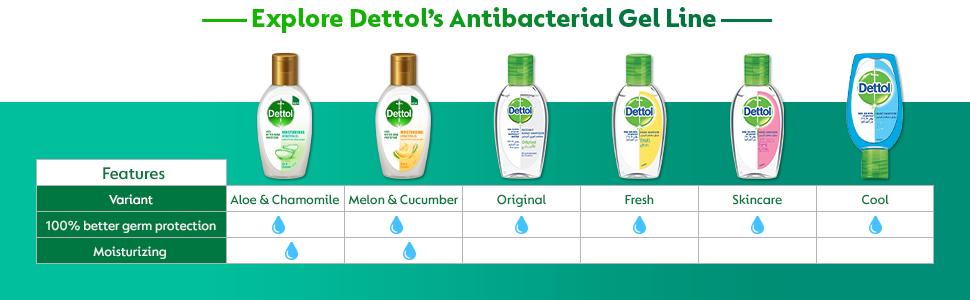 Dettol Moisturizing AntiBacterial Gel Hand Sanitizer