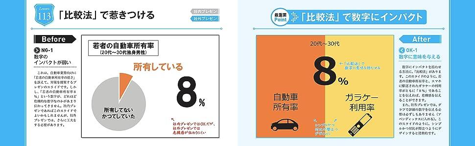 プレゼン 資料 前田鎌利 パワースライド 数字