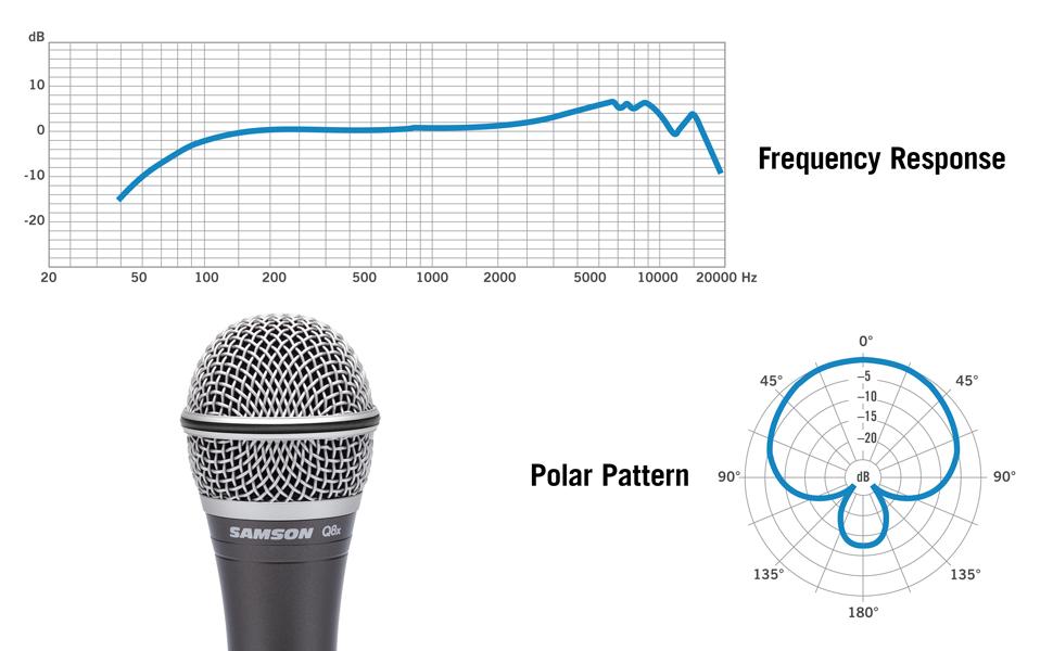 Q8x Frequency Response / Polar Pattern