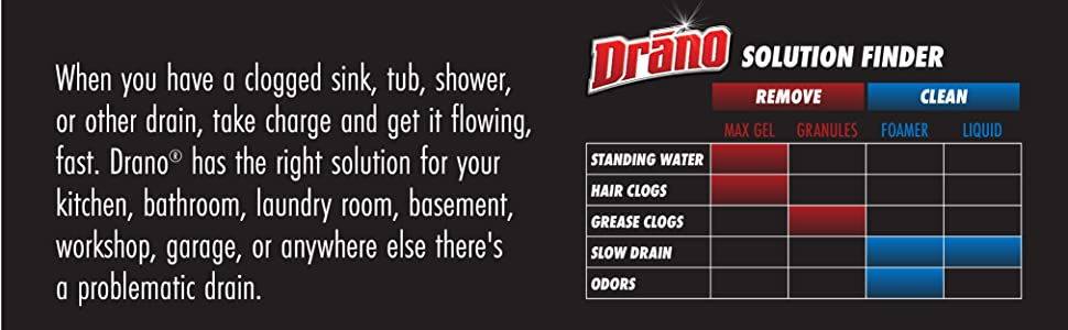Drano solution finder.